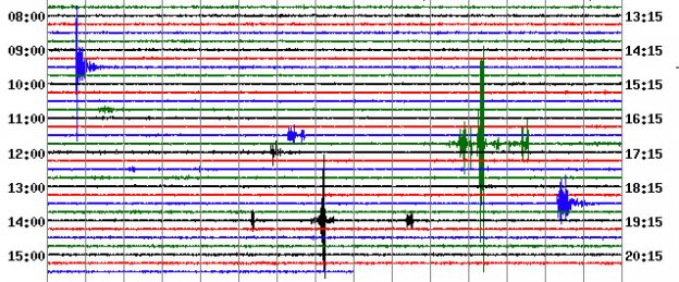 The tremor caused by two sonic booms around noon in Ocean City is visible in the helicorder record.