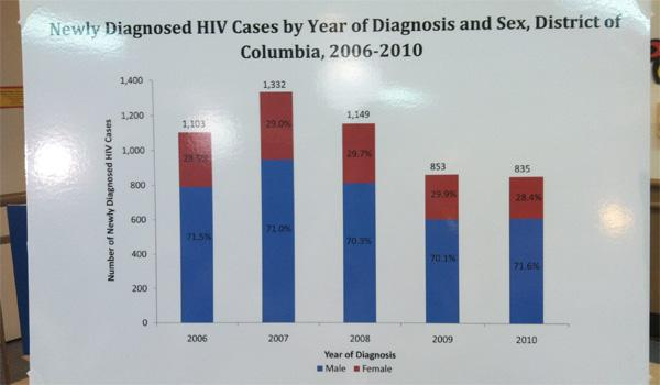 The number of new cases of HIV in the District continues to decline, though many cases still go unreported.