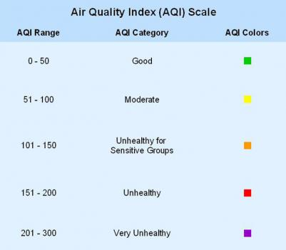 The current Air Quality Index Scale, used to report daily air quality.