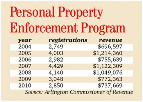 The Personal Property Enforcement Program seeks to collect unpaid taxes from previously unregistered vehicles.
