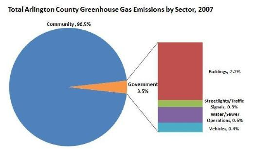Arlington County greenhouse gas emissions in 2007.