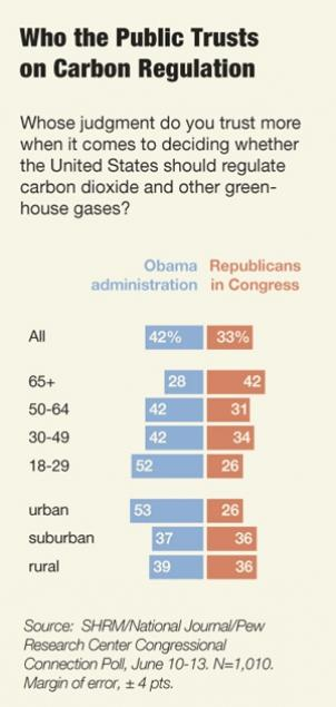 Poll results show 42 percent of Americans trust the Obama administration more than Republicans in Congress in deciding whether the U.S. should regulate carbon-dioxide and other greenhouse gases.
