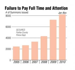 Number of summons issued from 2005 to 2010 in Fairfax County.