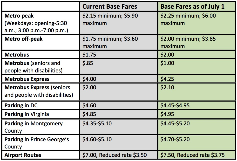 Fares for both rail and bus service will be going up under Metro's new budget.
