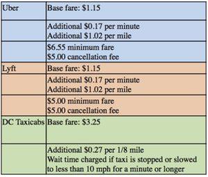 Uber Remains Dominant In D C  Despite Missteps | WAMU